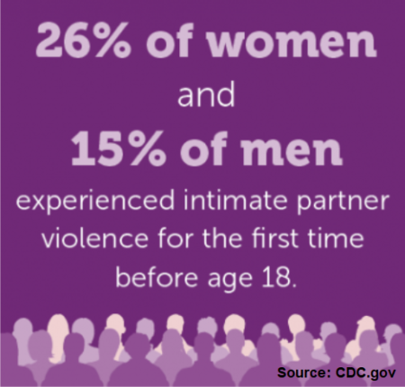 Infographic: 26% of women and 15% of men experienced intimate partner violence for the first time before age 18
